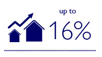 Up to 16% increase in asset value for green buildings compared with conventional buildings
